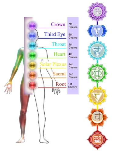 Image result for balance chakra